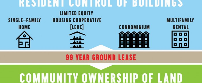Los Community Land Trust (CLT) y las Housing CO-OPs